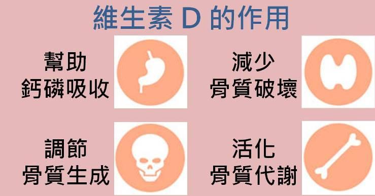 維生素D的作用
