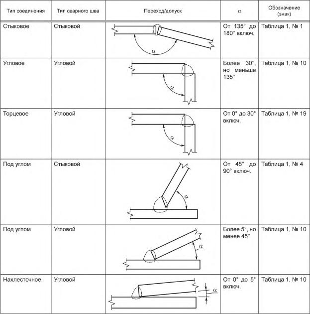Допуски и точки перехода для сварных швов [9]