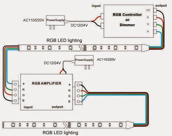 www ledstripsales com about led strip amplifier connection. Black Bedroom Furniture Sets. Home Design Ideas