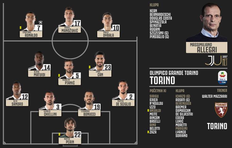 Serie A 2018/19 / 16. kolo / Torino - Juventus 0:1 (0:0)