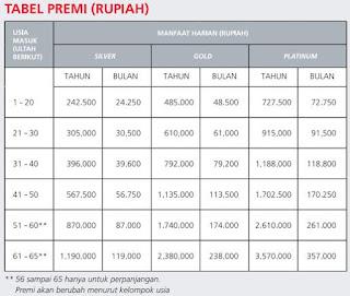 Tabel premi asuransi prudential