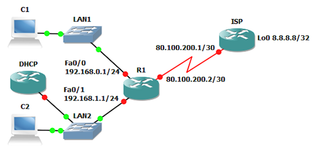 DHCP Topology