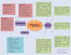 TDAH affiche symptômes impulsivité hyperactivité trouble de l'attention déficit d'attention