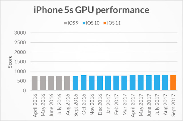 GPU of iPhone 5S