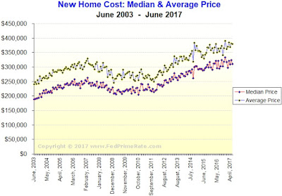 Chart: Cost of A Newly Built Home, USA - June 2017