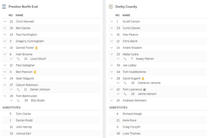 แทงบอล ไฮไลท์ เหตุการณ์การแข่งขันระหว่าง เปรสตัน vs ดาร์บี้
