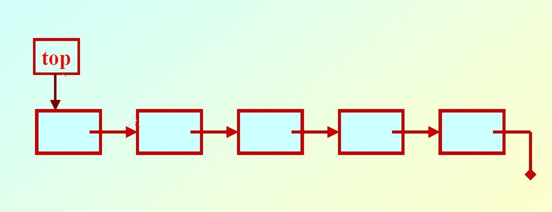 Stack Implementations: Using Linked list ~ Program99