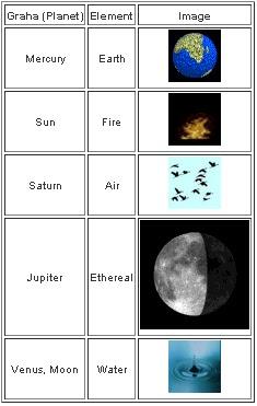 arudha lagna secrets, planets in navamsa houses, kp astrology