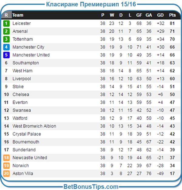 Класиране Висша Лига сезон 2015 / 16 година