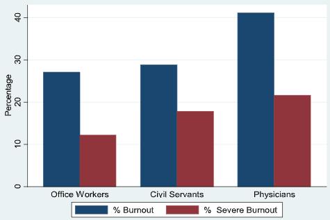 図:燃え尽き症候群の医師の率