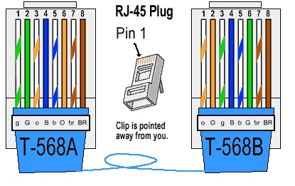 a good way of remembering how to wire a crossover ethernet cable is to wire  one end using the t-568a standard and the other end using the t-568b  standard
