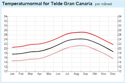 Vær og Klima på Gran Canaria