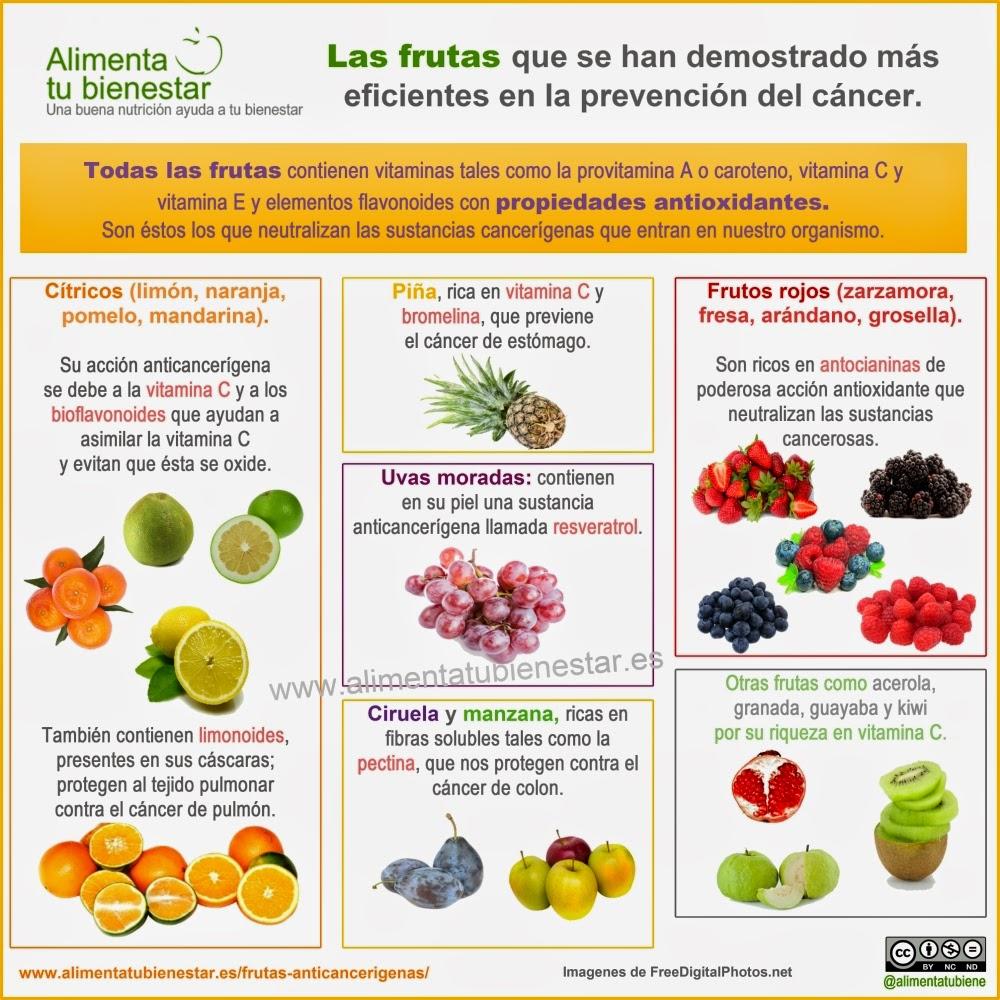Infografía Fruta cáncer