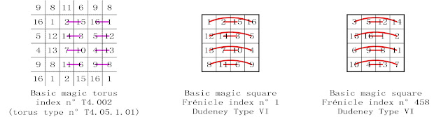 order 4 basic magic square complementary number patterns Dudeney types VI