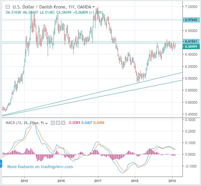 USDDKK Danish Krone rate forecast - up to 6.9764