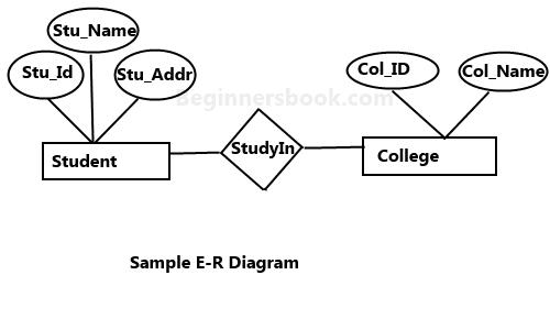 er diagram attribute definition juanribon  : er diagram attribute definition - findchart.co