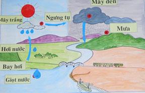 Vẽ sơ đồ vòng tuần hoàn của nước trong tự nhiên một cách đơn giản theo trí tưởng tượng của bạn (sử dụng mũi tên và ghi chú)