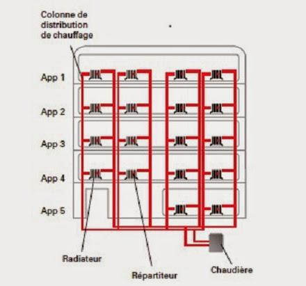 distribution de chauffage verticale en collectif