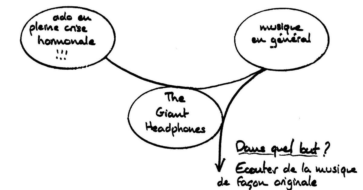 THE GIANT HEADPHONES: Analyse