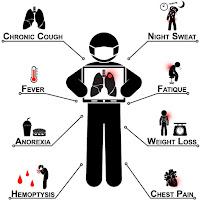 tuberculosis-symptoms