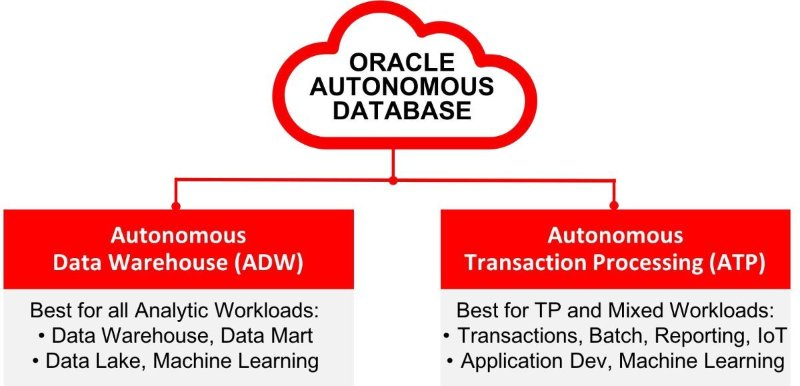 Oracle Database 18 3 0 on premises is Released in July ~ DBA