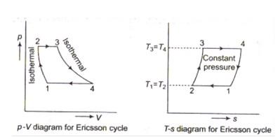 Ericsson Cycle Engine