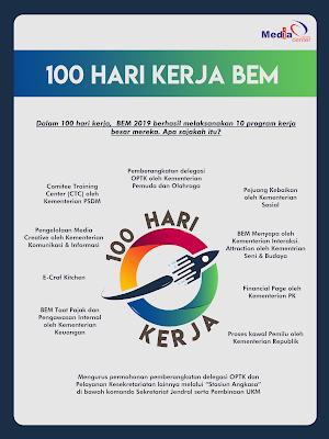 100 Hari Kerja BEM : BEM Hadirkan Hal Baru