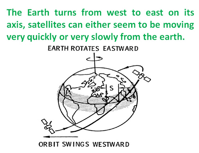 Earth turns from west to east