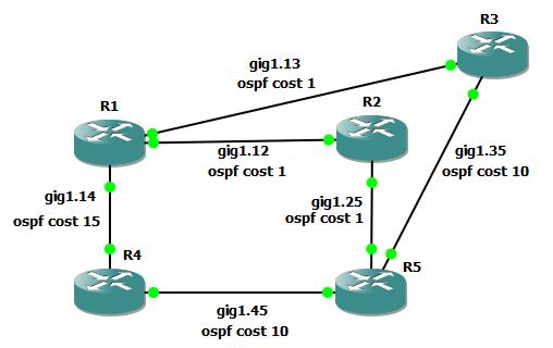 Jeff Kronlage's CCIE Study Blog: OSPF LFA & Remote LFA