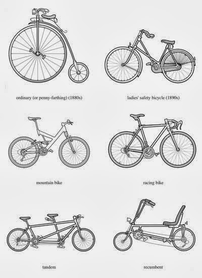 Mechanical Engineering: Different designs of bicycles from
