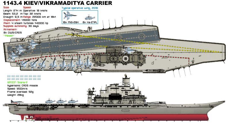 INS Vikramaditya line drawing 4