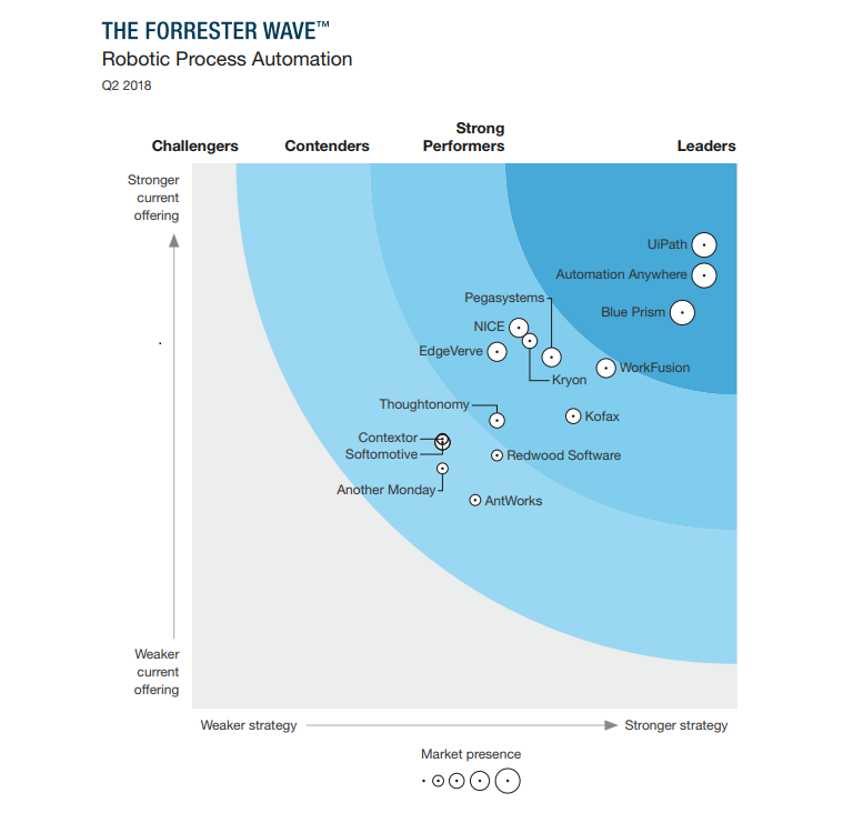 Uipath Named Leader In Forrester Robotic Process