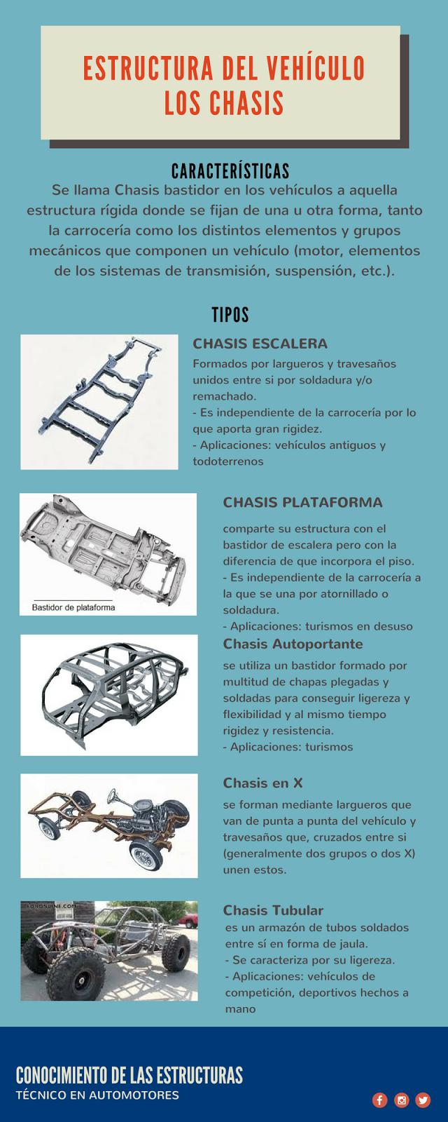 Estructura Automotor: CHASIS Y BASTIDOR