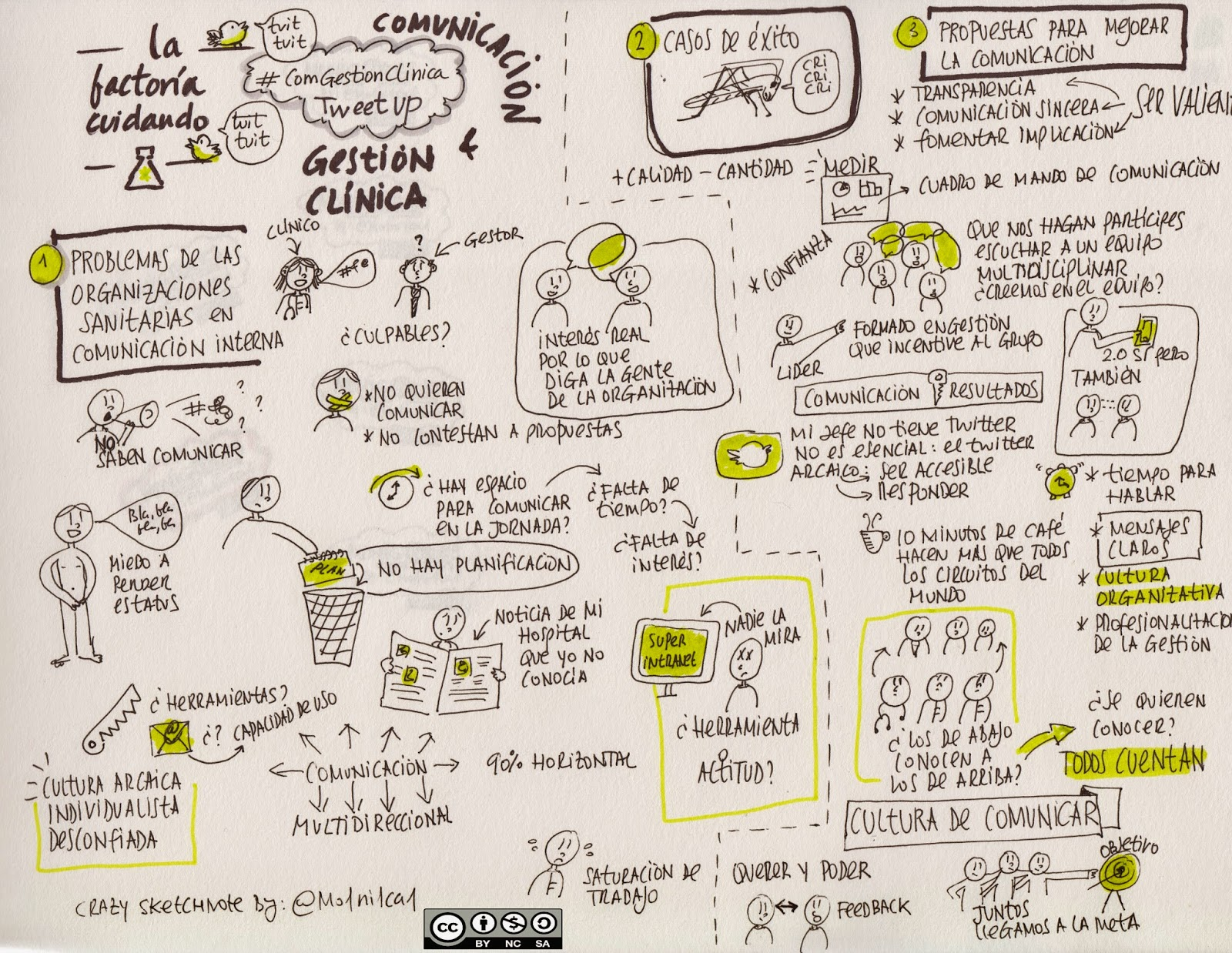 sketchnote factoria cuidando pensamiento visual visual thinking graphic recording