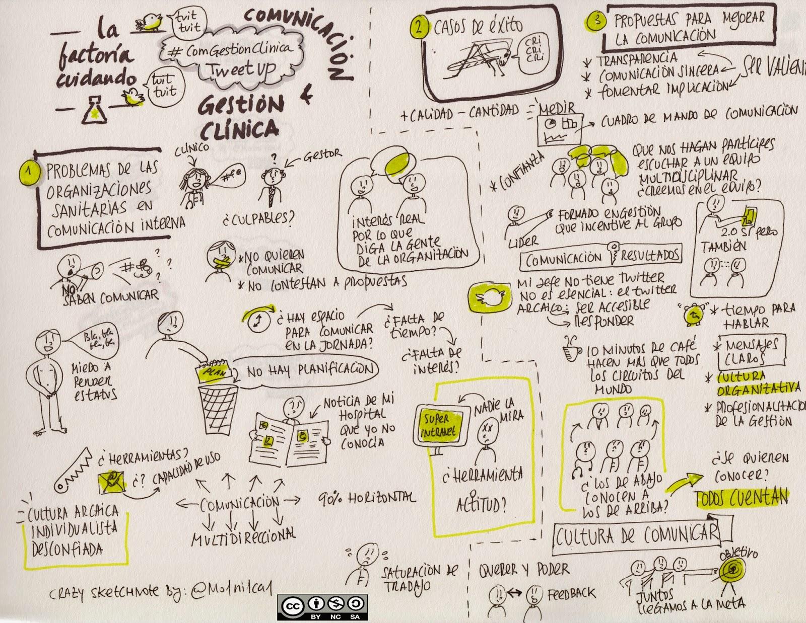 sketchnote factoria cuidando pensamiento visual visual thinking graphic recording