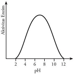 Grafik pengaruh pH aktivitas enzim