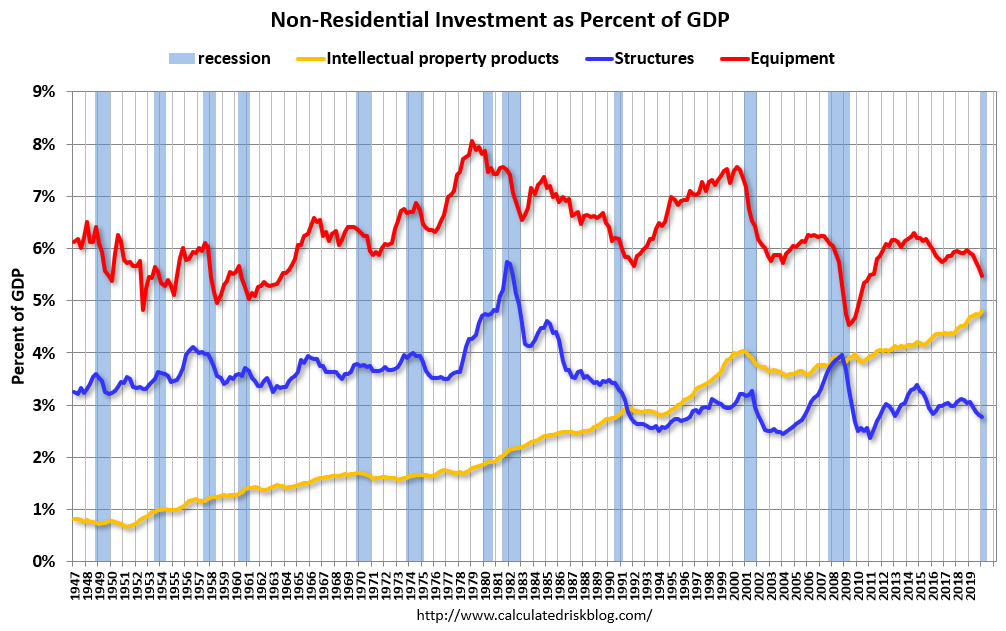 residential investment as a percentage of gdp