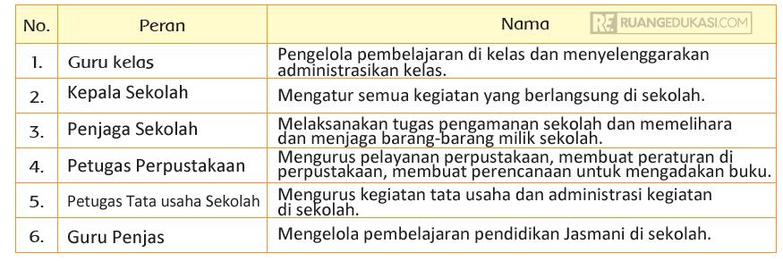 Kunci Jawaban Tema 3 Kelas 3 Halaman 137 Buku Tematik Kurikulum 2013