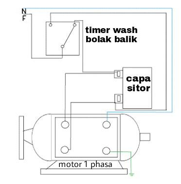 Kerja Motor   Arah Putaran  Tentukan Timer Wash