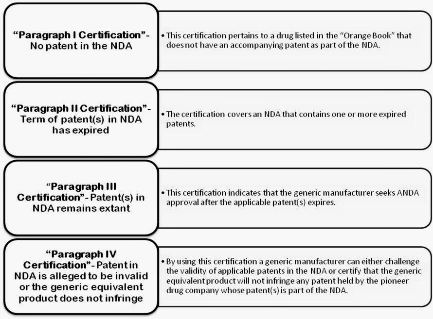 paragraph iv certifications patent usfda sep