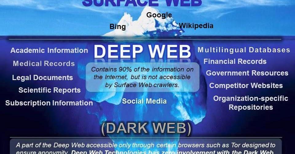 Даркнет и дипнет гирда шифрование тор браузера hydra2web