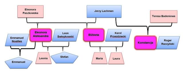 Rodzice, małżonkowie i dzieci sióstr Lachman