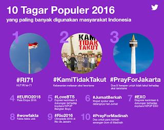 Inilah 10 Hashtag Yang Paling Banyak Digunakan Di Twitter Tahun 2016