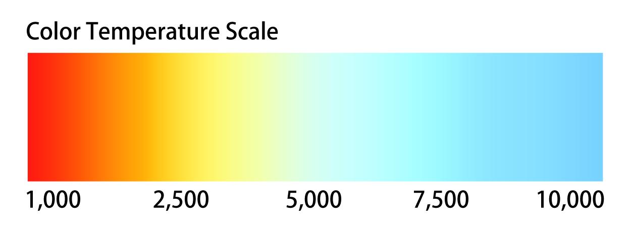 https://4.bp.blogspot.com/-dzCPCiP3BiA/Tyl7QgDTF1I/AAAAAAAAAkY/Pt-QseLWuOg/s1600/Color-Temperature.png