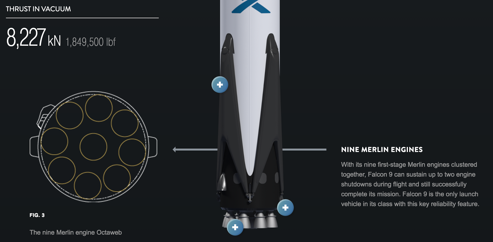 Spacex Falcon 9 launch payload increased by 73% to 22,800 ...