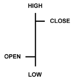 Read Chart (graph) forex trading