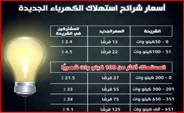 الزيادة الجديدة اليوم لاسعار الكهرباء بعد اضافة القيمة المضافة  تعرف عليها هنا