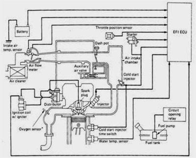 Mesin Mobil EFI tipe L