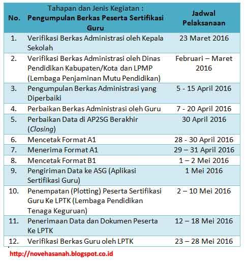 ada 12 aktivitas dalam tahap pengumpulan berkas sertifikasi guru tahun 2016 yang dimulai pada tanggal 23 Maret dan berakhir pada tanggal 28 Mei 2016 hingga akhirnya nanti sampai pada jadwal pelaksanaan program sertifikasi guru pada 1 Juni 2016