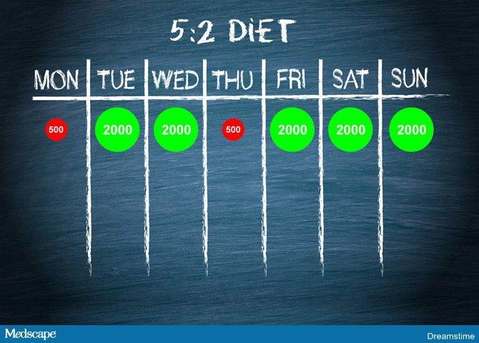 programma di dieta per rompere plateau